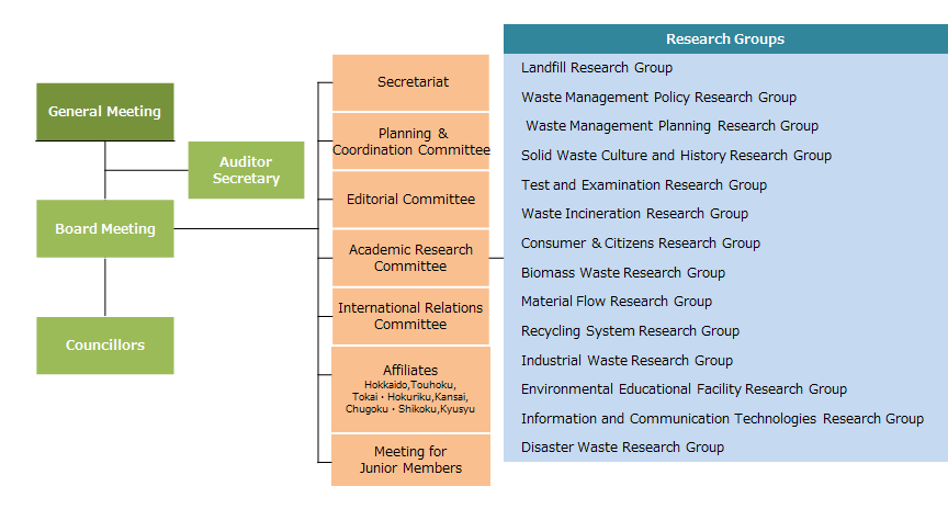 Organization   Japan Society of Material Cycles and Waste Management