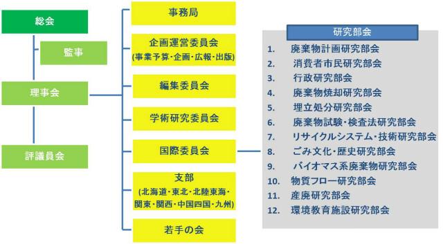 学会組織図